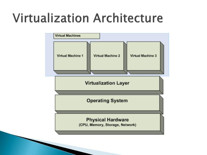 Virtualization Architecture