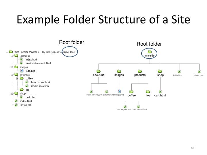 Example Folder Structure of a Site