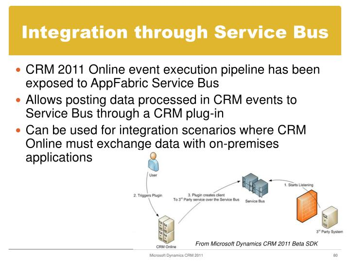 Integration through Service Bus