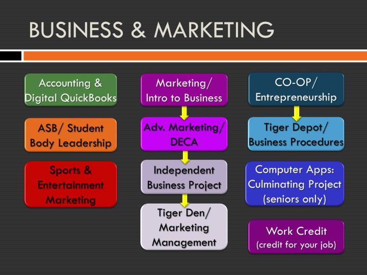 BUSINESS & MARKETING