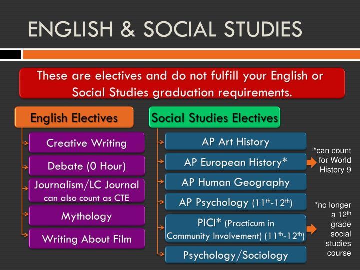 ENGLISH & SOCIAL STUDIES