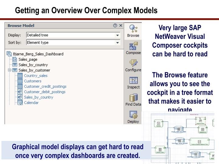 Getting an Overview Over Complex Models