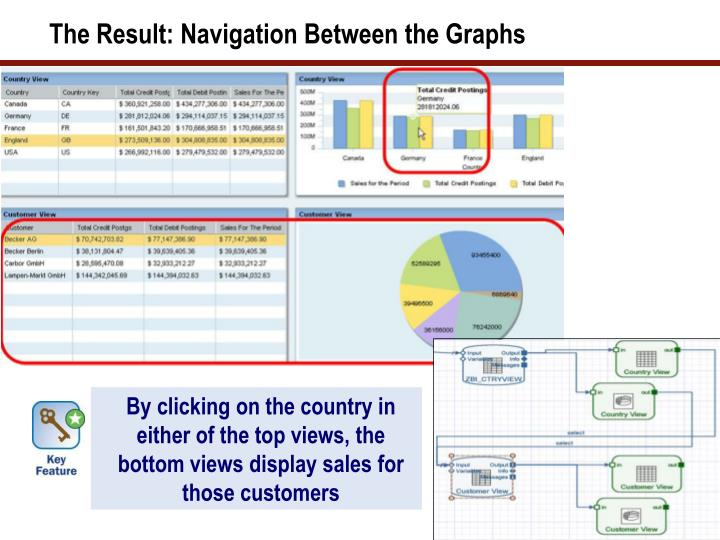 The Result: Navigation Between the Graphs