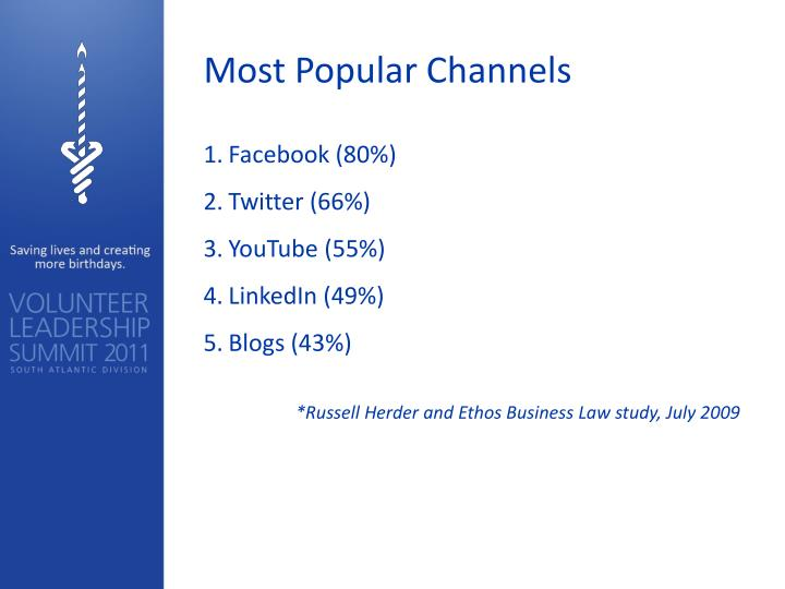 Most Popular Channels