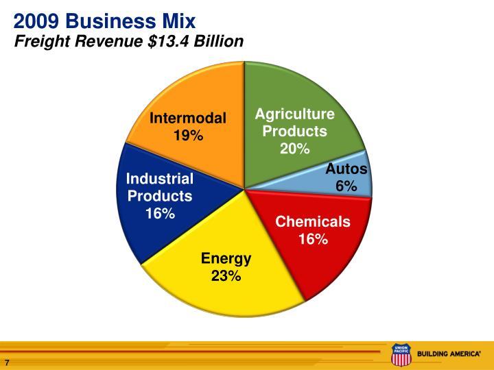 2009 Business Mix