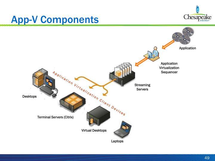 App-V Components