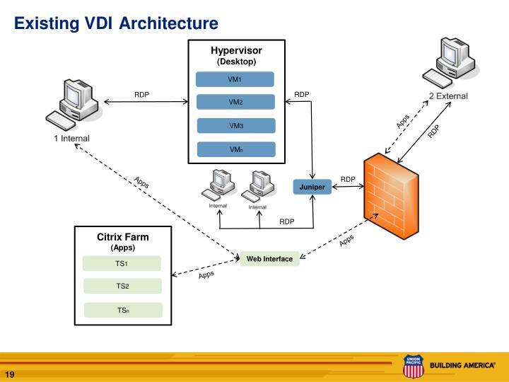 Existing VDI