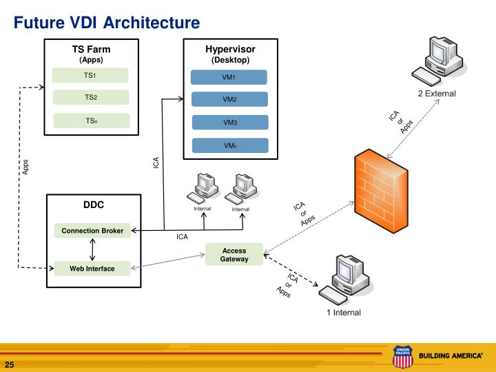 Future VDI