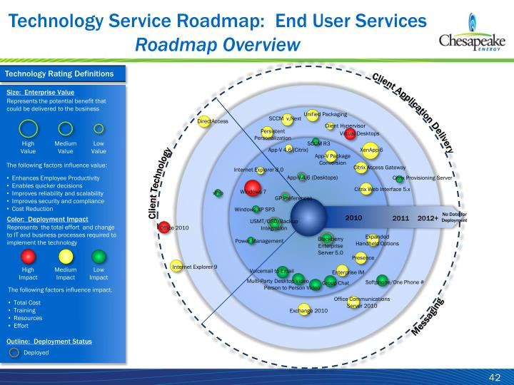 Technology Service Roadmap:  End User Services