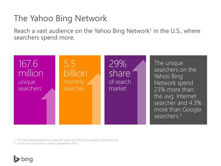The Yahoo Bing Network