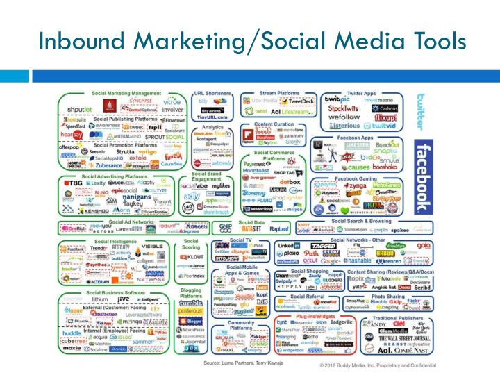Inbound Marketing/Social Media Tools