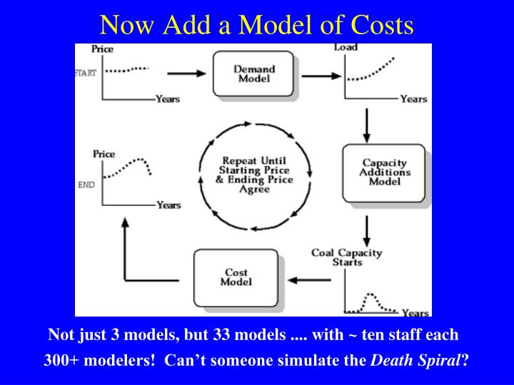 Now Add a Model of Costs