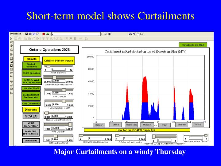 Short-term model shows Curtailments