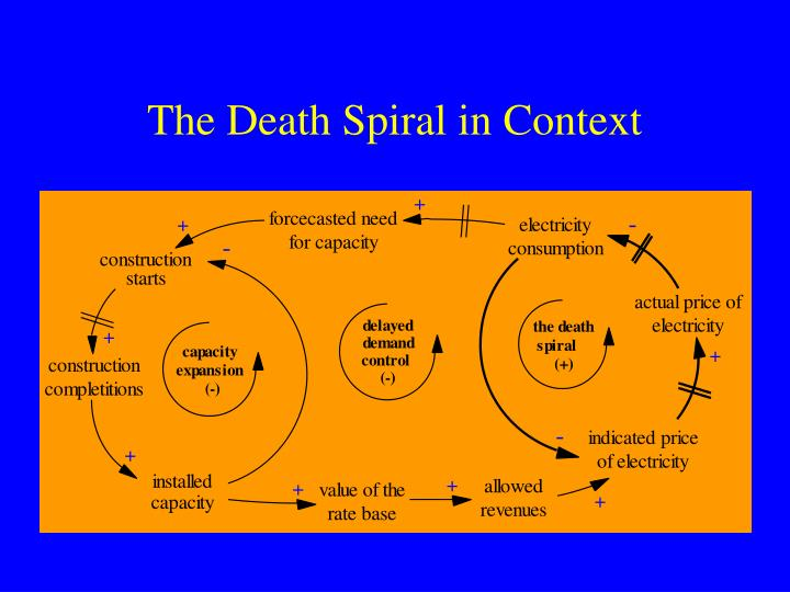 The Death Spiral in Context