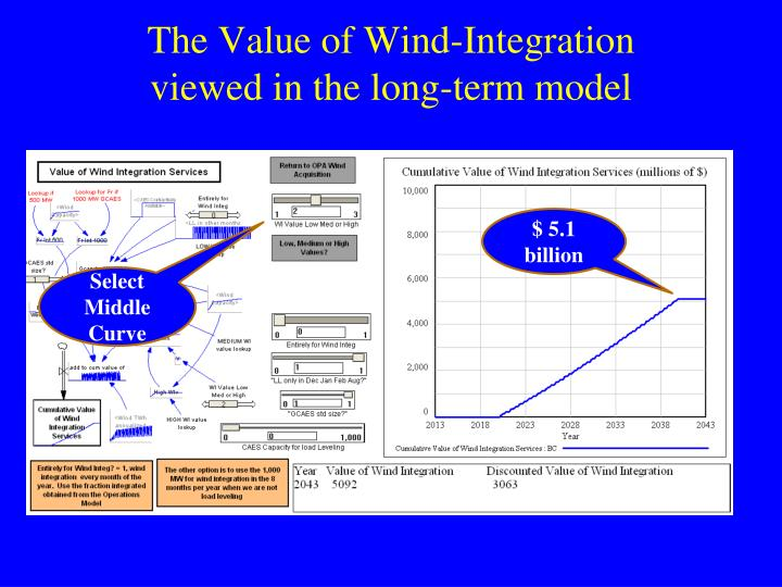 The Value of Wind-Integration