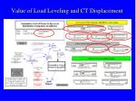 value of load leveling and ct displacement