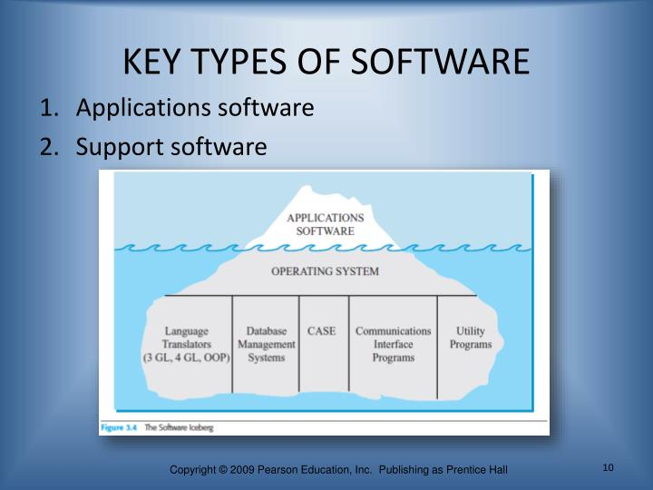 KEY TYPES OF SOFTWARE