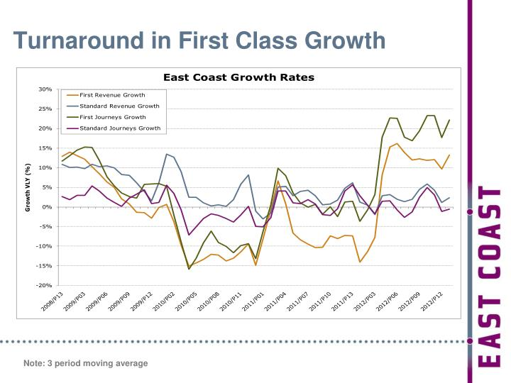 Turnaround in First Class Growth