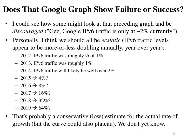 Does That Google Graph Show Failure or Success?