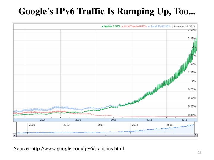 Google's IPv6 Traffic Is Ramping Up, Too...