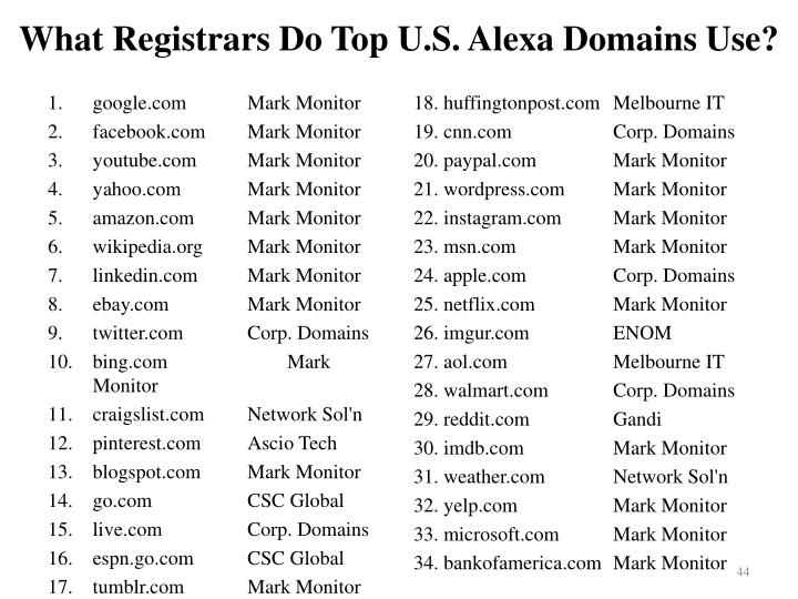 What Registrars Do Top U.S.