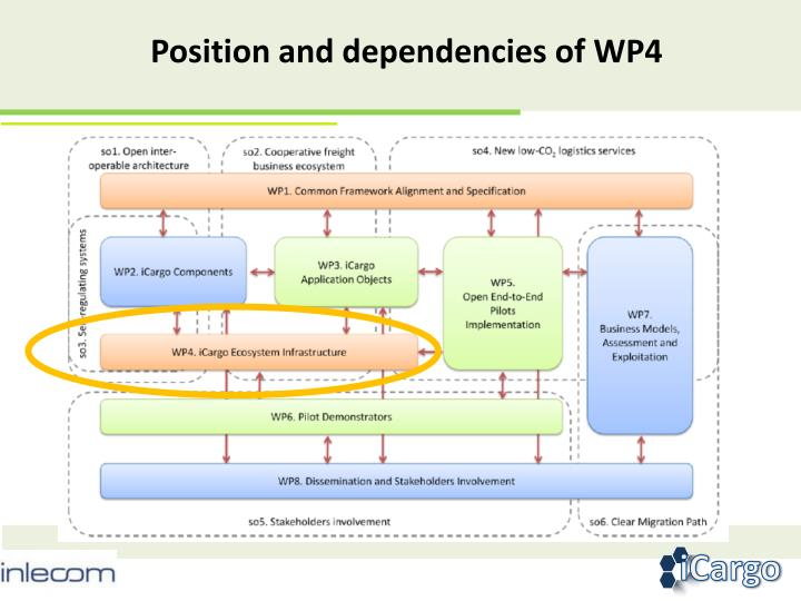 Position and dependencies of WP4