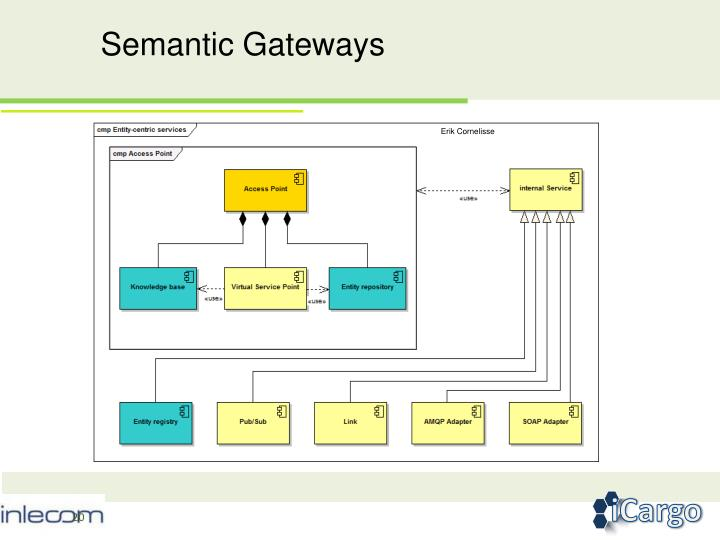 Semantic Gateways