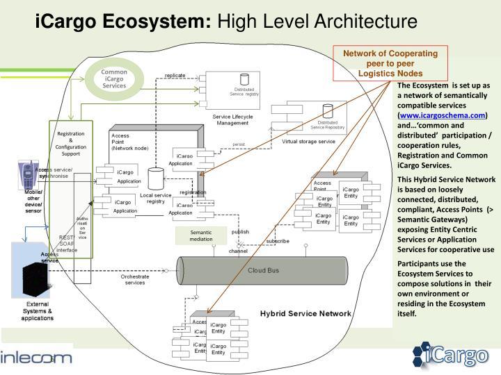 iCargo Ecosystem: