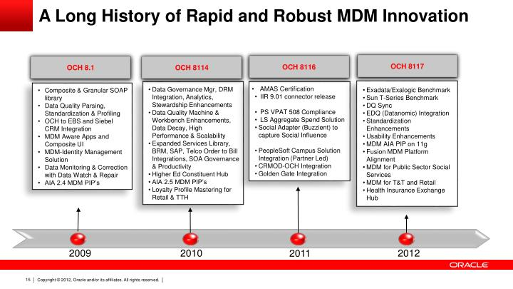 A Long History of Rapid and Robust MDM Innovation