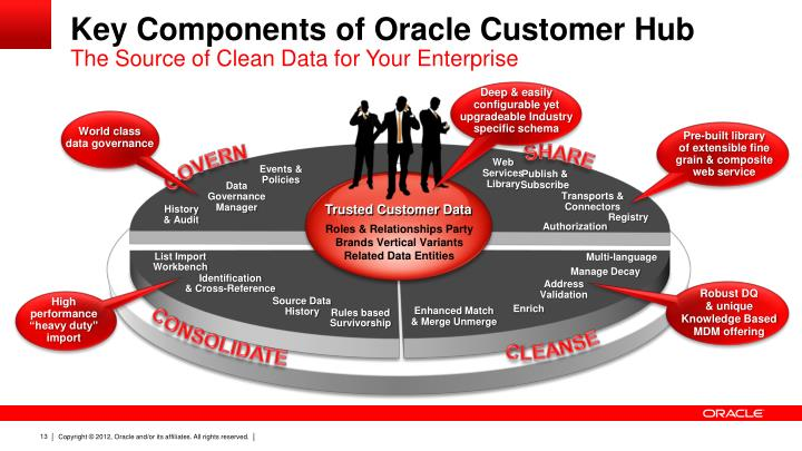Key Components of Oracle Customer Hub