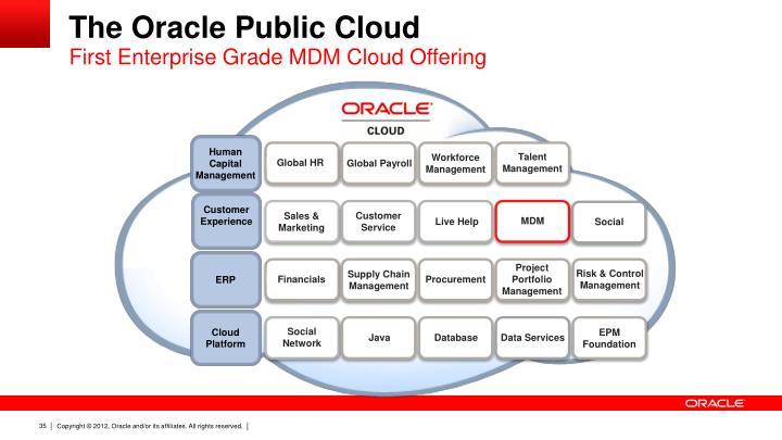 First Enterprise Grade MDM Cloud Offering