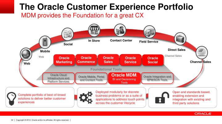 The Oracle Customer Experience Portfolio
