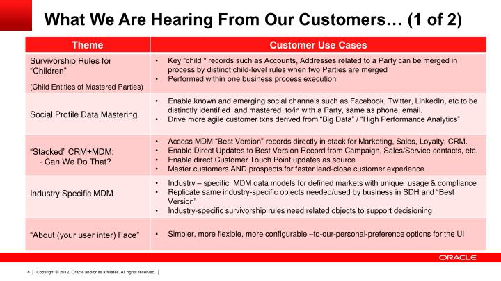 What We Are Hearing From Our Customers… (1 of 2)