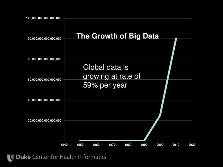 The Growth of Big Data
