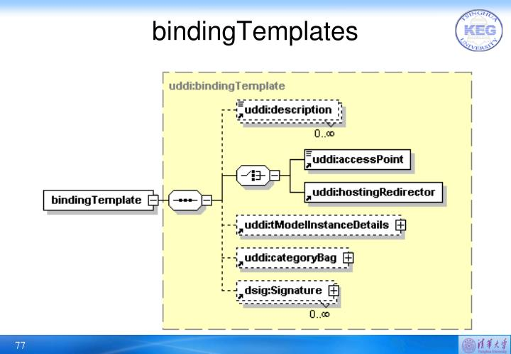 bindingTemplates