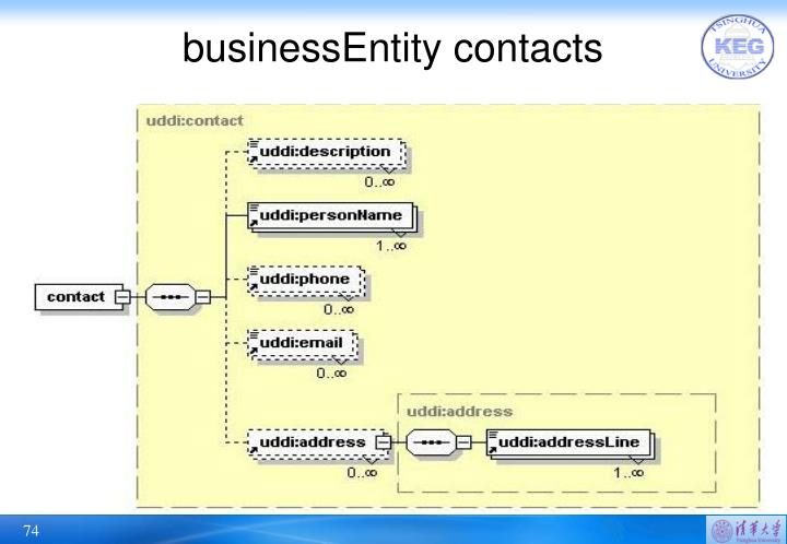 businessEntity contacts