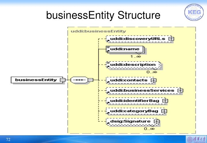 businessEntity Structure