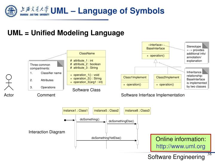 UML – Language of Symbols
