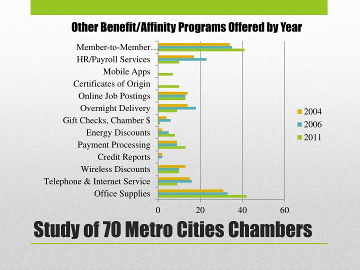 Other Benefit/Affinity Programs Offered by Year