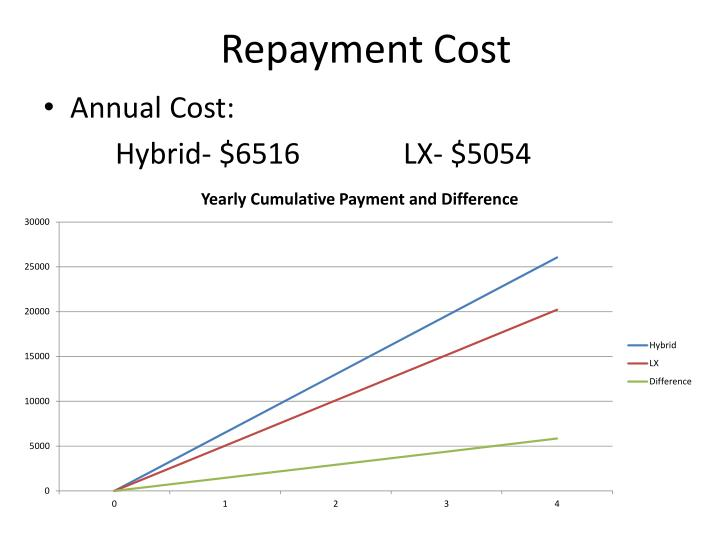 Repayment Cost