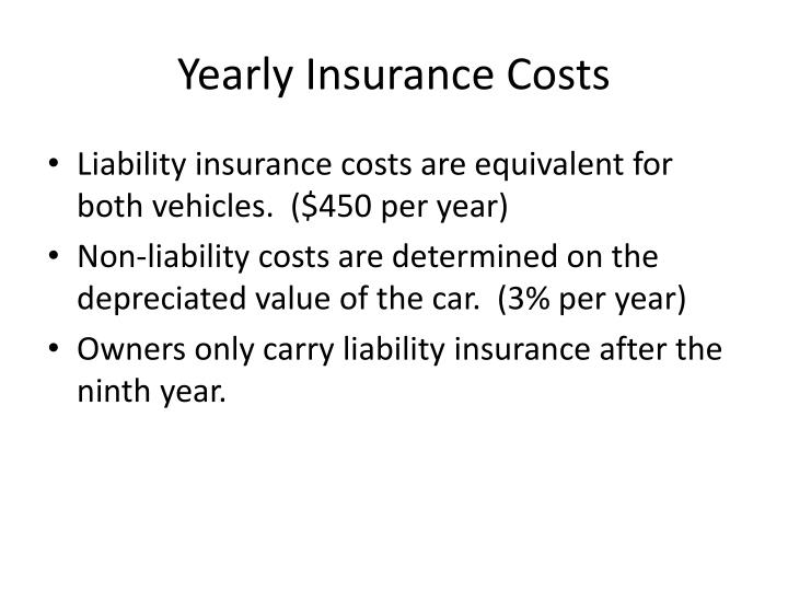 Yearly Insurance Costs