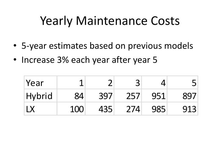 Yearly Maintenance Costs