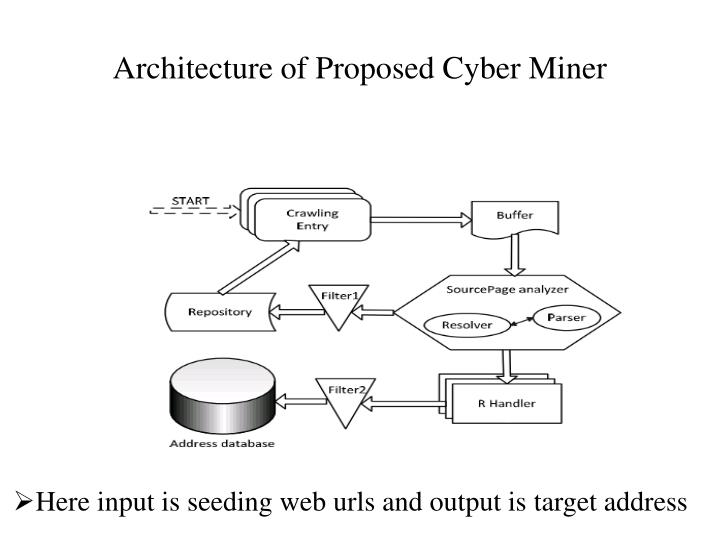 Architecture of Proposed Cyber Miner
