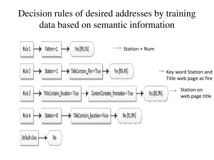 Decision rules of desired addresses by training data based on semantic information