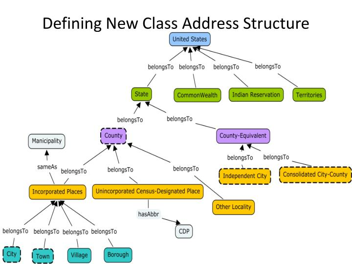 Defining New Class Address Structure