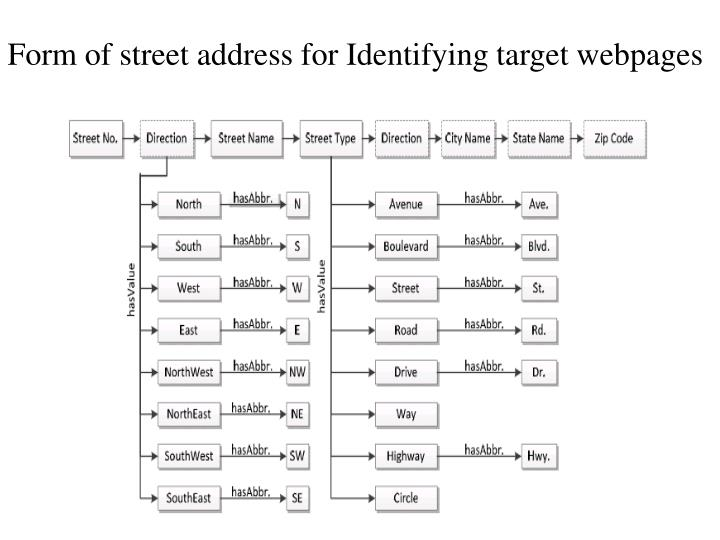 Form of street address for Identifying target webpages