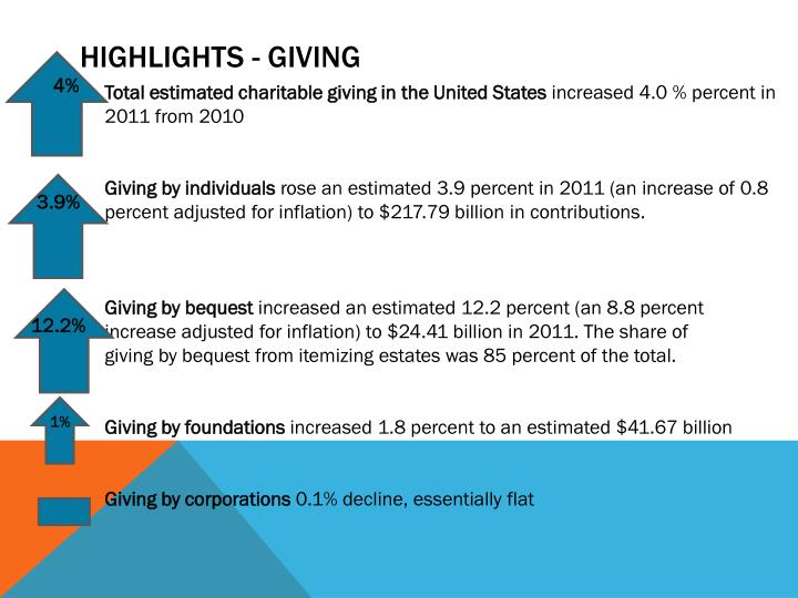 Highlights - Giving