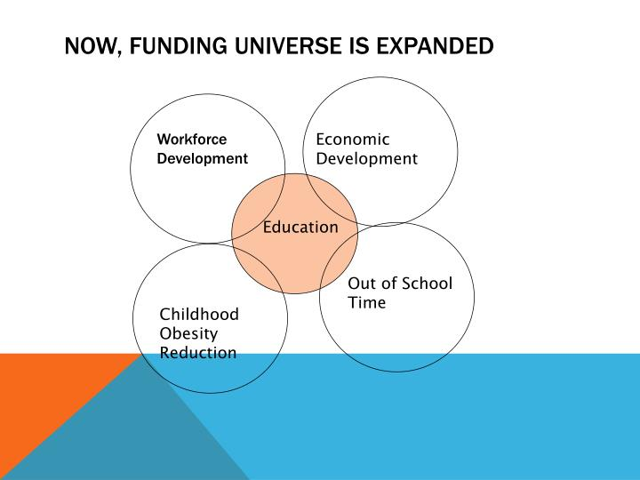 Now, Funding Universe is Expanded