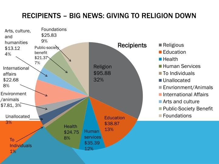 Recipients – Big News: Giving to Religion Down