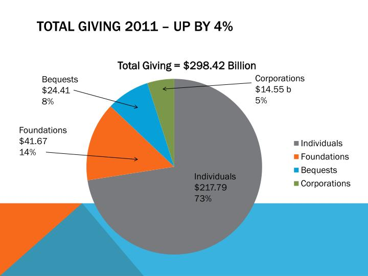 Total Giving 2011 – Up by 4%